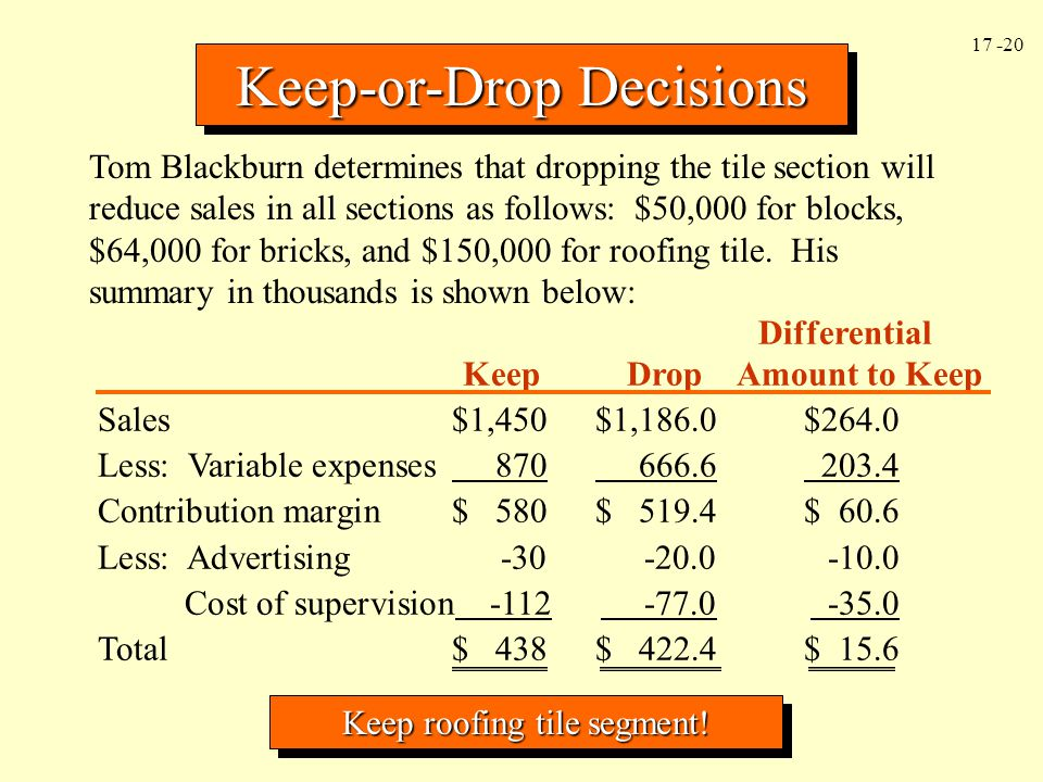 17 -20 Keep-or-Drop Decisions Tom Blackburn determines that dropping the tile section will reduce sales in all sections as follows: $50,000 for blocks