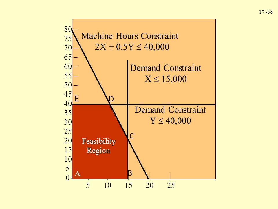 17 -38 80 – 75 – 70 – 65 – 60 – 55 – 50 – 45 – 40 – 35 – 30 – 25 – 20 – 15 – 10 – 5 – 0 – 5 10 15 20 25           Machine Hours Constraint 2X + 0.5Y  40,000 Demand Constraint X  15,000 Demand Constraint Y  40,000 Feasibility Region A B C DE