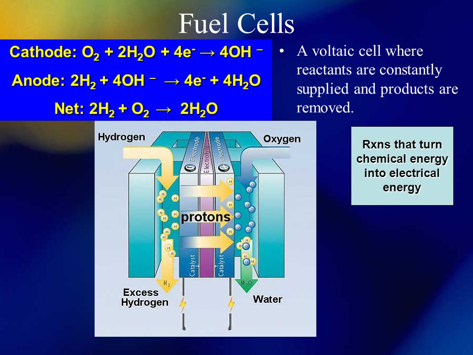 Fuel Cells A voltaic cell where reactants are constantly supplied and products are removed.