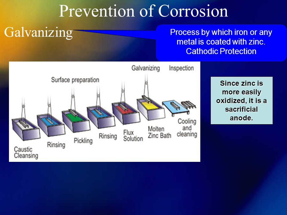 Prevention of Corrosion Galvanizing Process by which iron or any metal is coated with zinc. Cathodic Protection Since zinc is more easily oxidized, it