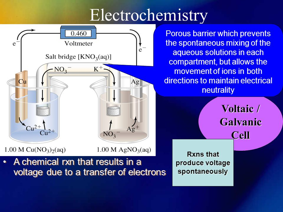 Electrochemistry Voltaic / Galvanic Cell Rxns that produce voltage spontaneously Porous barrier which prevents the spontaneous mixing of the aqueous solutions in each compartment, but allows the movement of ions in both directions to maintain electrical neutrality A chemical rxn that results in a voltage due to a transfer of electrons