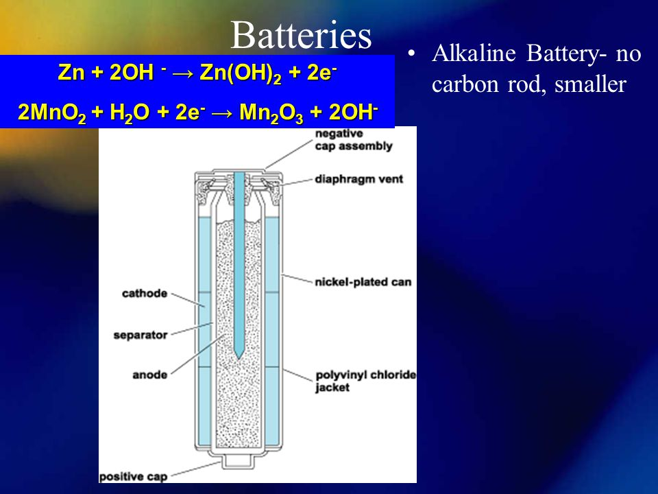Batteries Alkaline Battery- no carbon rod, smaller Zn + 2OH - → Zn(OH) 2 + 2e - 2MnO 2 + H 2 O + 2e - → Mn 2 O 3 + 2OH -