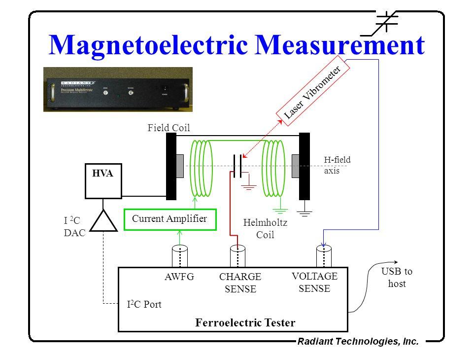 Magnetoelectric Measurement HVA I 2 C Port VOLTAGE SENSE Ferroelectric Tester AWFGCHARGE SENSE USB to host Helmholtz Coil Current Amplifier I 2 C DAC
