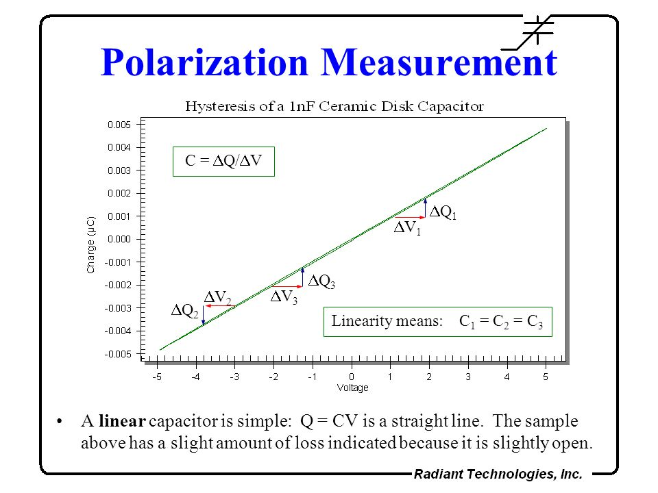 Polarization Measurement A linear capacitor is simple: Q = CV is a straight line.