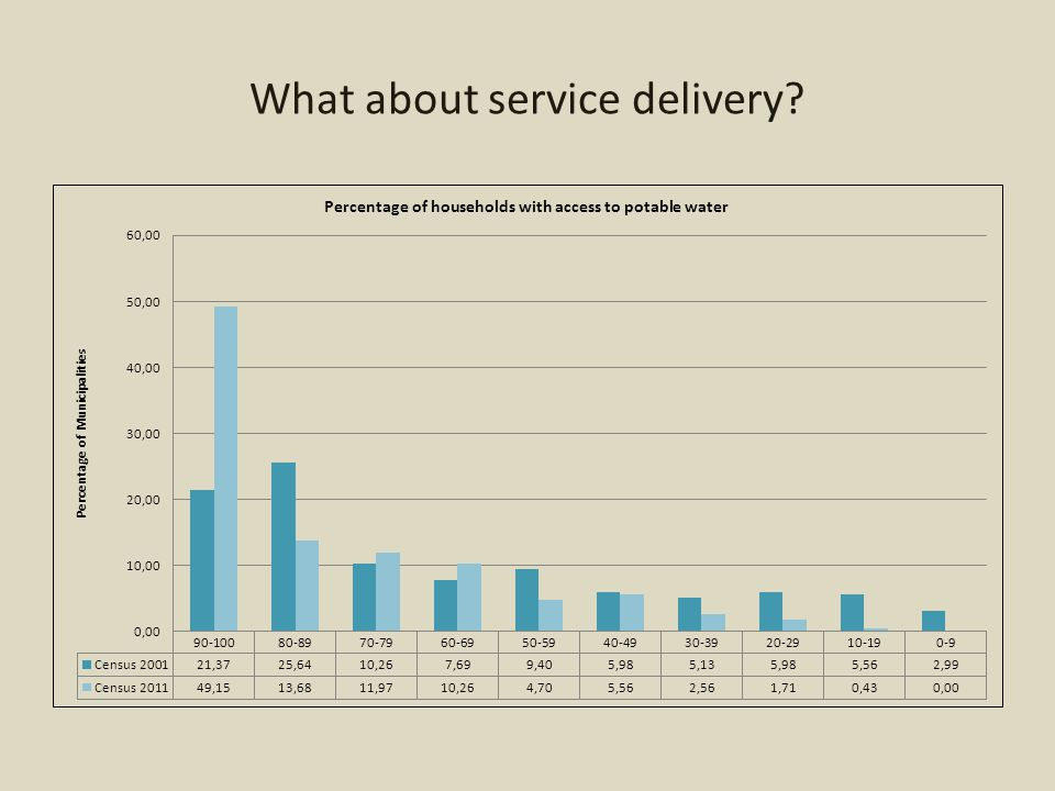 What about service delivery