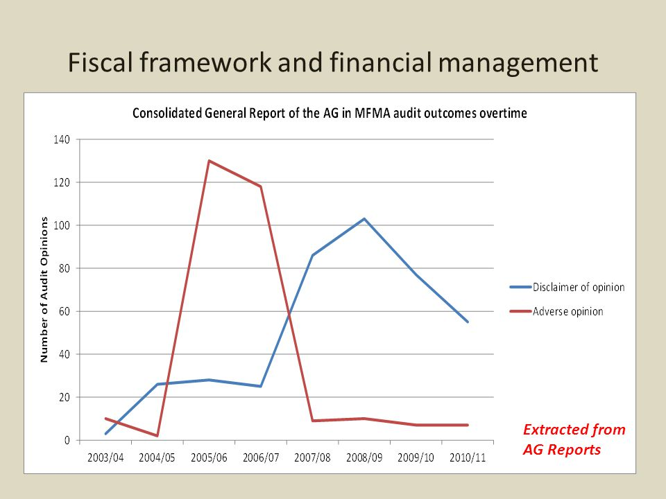 Fiscal framework and financial management Extracted from AG Reports