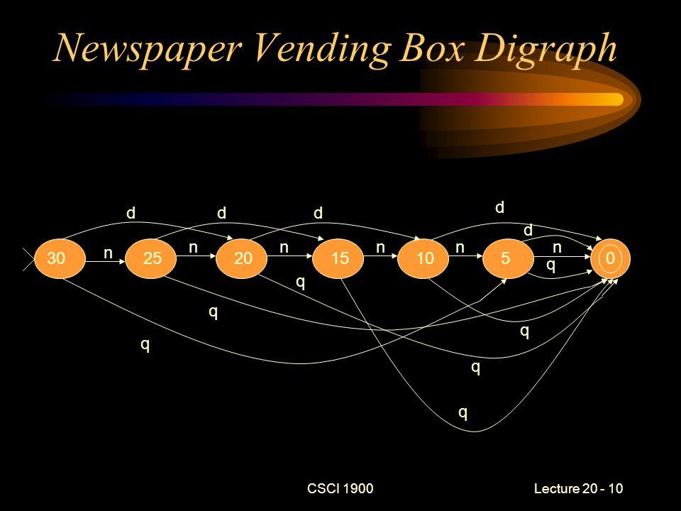 CSCI 1900 Lecture 20 - 10 Newspaper Vending Box Digraph 30252015105 n n nnnn ddd d q q q q q q d q 00