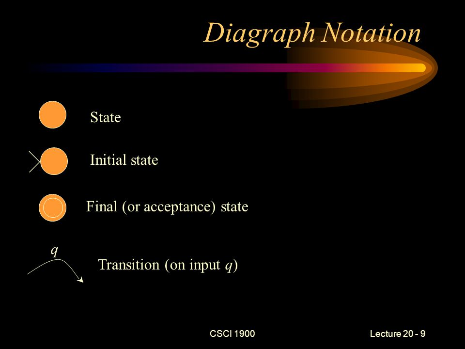 CSCI 1900 Lecture 20 - 9 Diagraph Notation q State Initial state Final (or acceptance) state Transition (on input q)