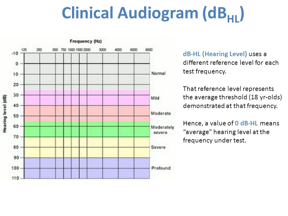 Clinical Audiogram (dB HL ) dB-HL (Hearing Level) uses a different reference level for each test frequency.