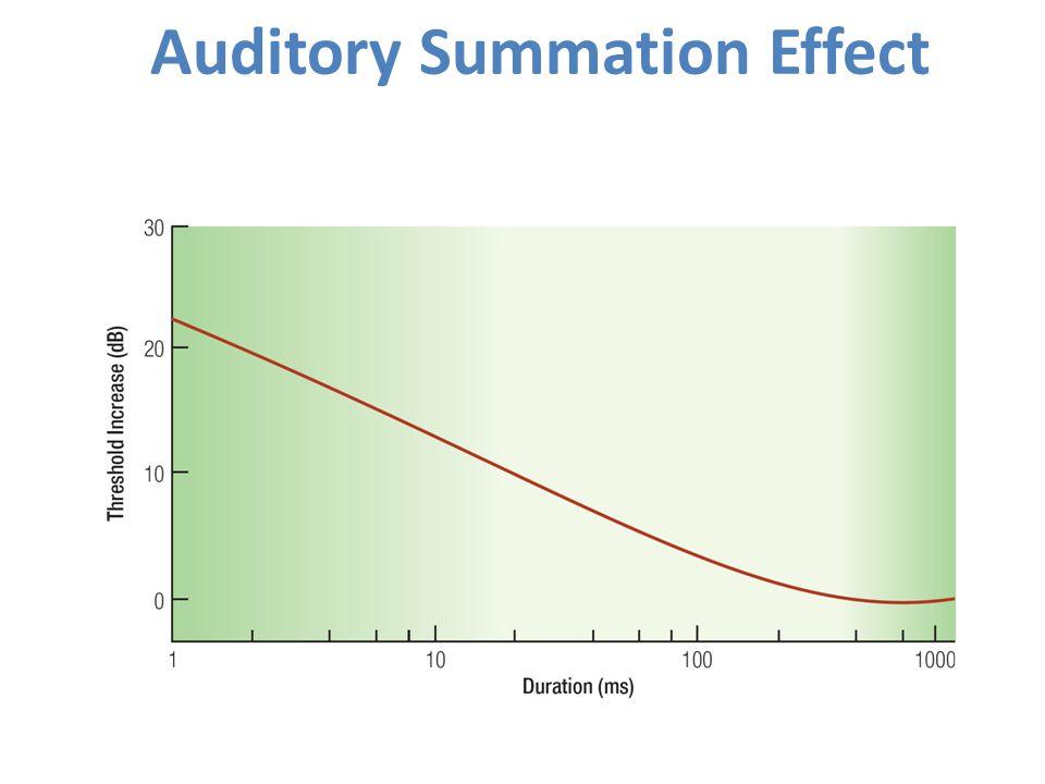 Auditory Summation Effect