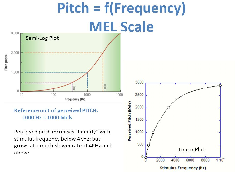 Pitch = f(Frequency) MEL Scale Reference unit of perceived PITCH: 1000 Hz = 1000 Mels Perceived pitch increases linearly with stimulus frequency below 4KHz; but grows at a much slower rate at 4KHz and above.