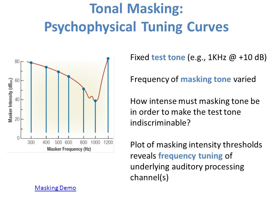 Tonal Masking: Psychophysical Tuning Curves Fixed test tone (e.g., 1KHz @ +10 dB) Frequency of masking tone varied How intense must masking tone be in order to make the test tone indiscriminable.
