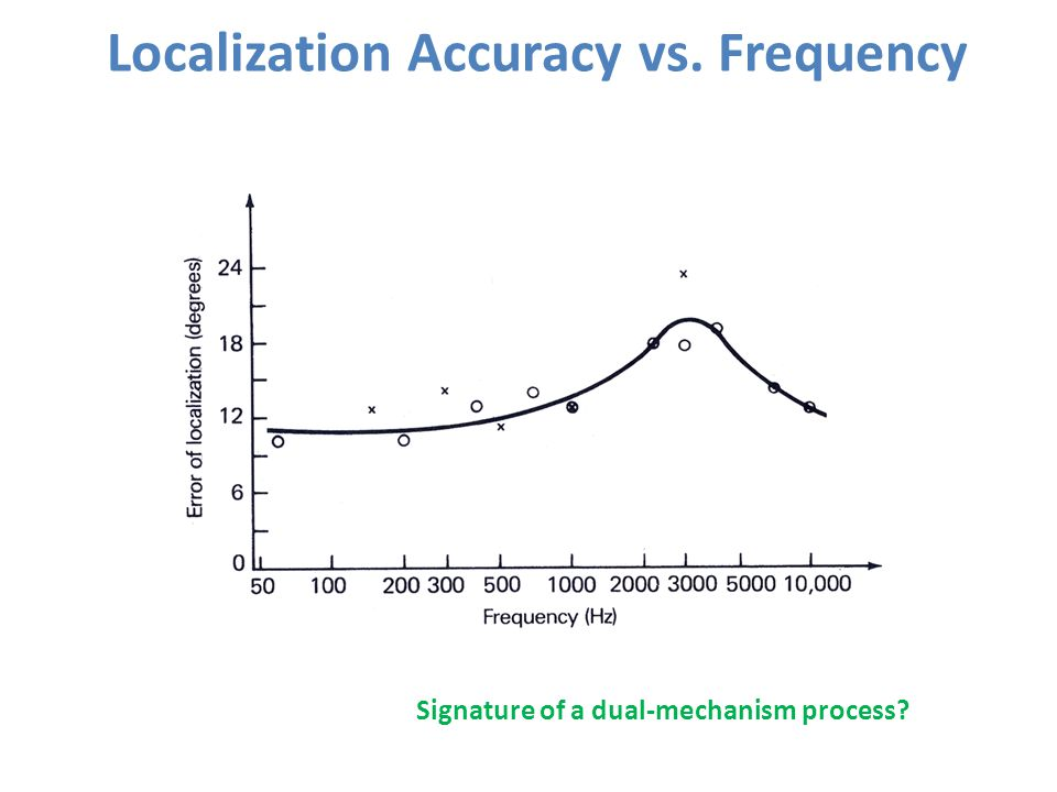 Localization Accuracy vs. Frequency Signature of a dual-mechanism process?