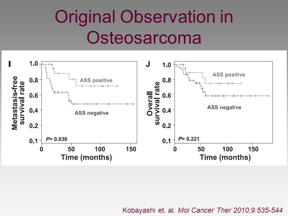 Original Observation in Osteosarcoma Kobayashi et. al. Mol Cancer Ther 2010;9:535-544