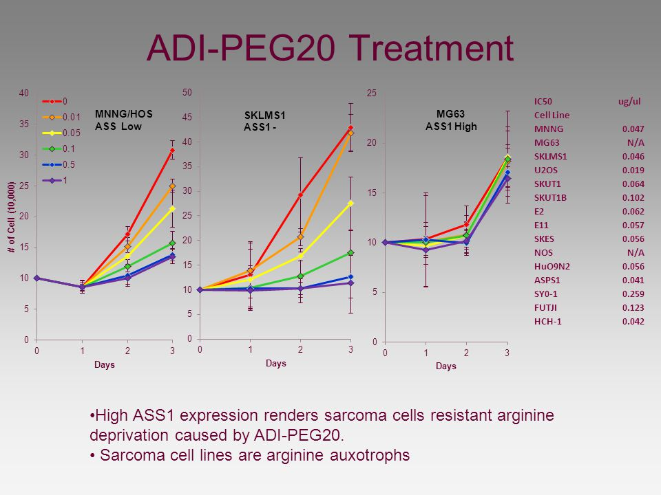 ADI-PEG20 Treatment IC50 ug/ul Cell Line MNNG0.047 MG63N/A SKLMS10.046 U2OS0.019 SKUT10.064 SKUT1B0.102 E20.062 E110.057 SKES0.056 NOSN/A HuO9N20.056
