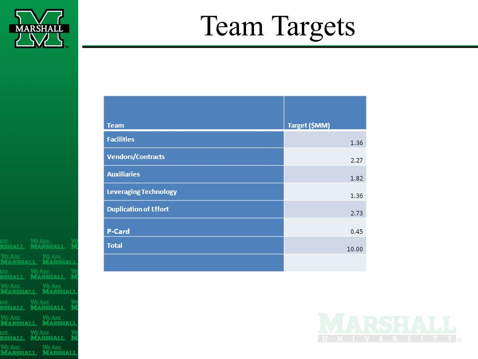 Team Targets TeamTarget ($MM) Facilities 1.36 Vendors/Contracts 2.27 Auxiliaries 1.82 Leveraging Technology 1.36 Duplication of Effort 2.73 P-Card 0.4