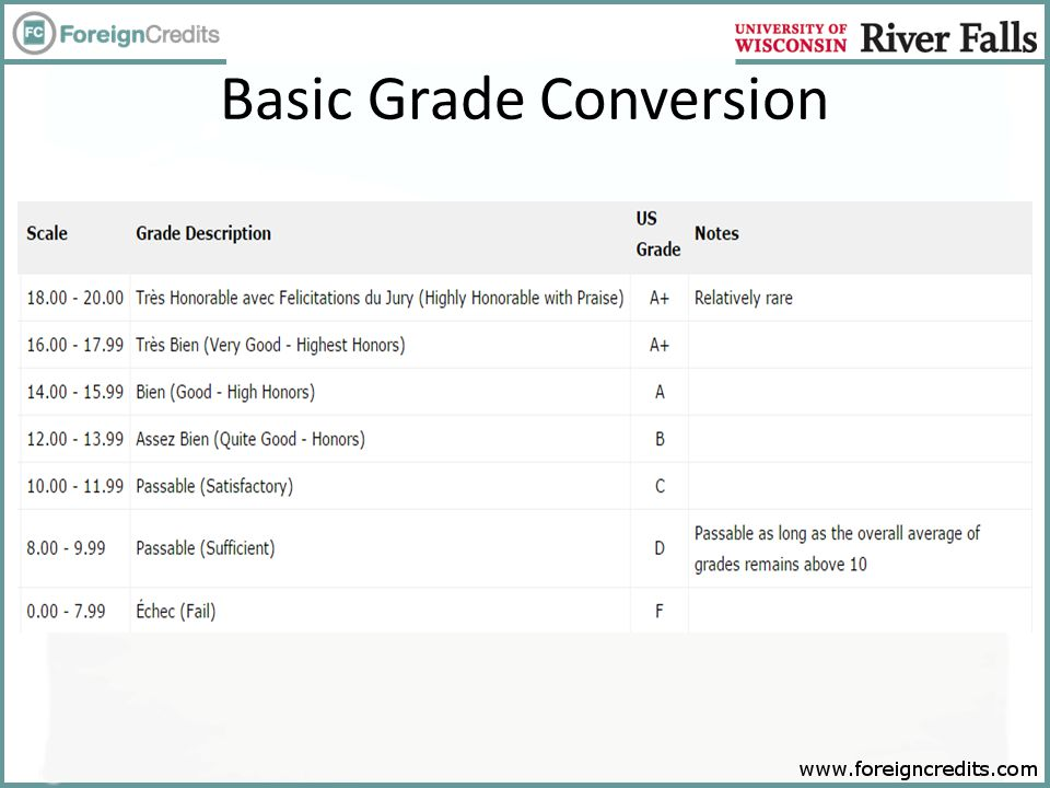 Basic Grade Conversion