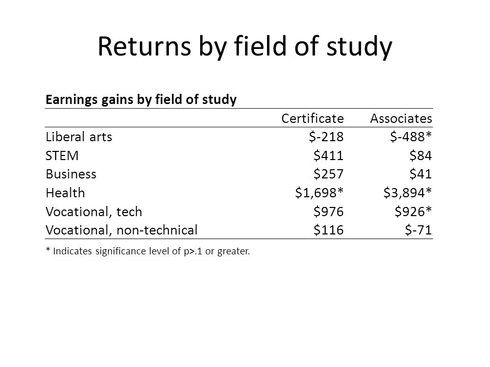 Returns by field of study Earnings gains by field of study CertificateAssociates Liberal arts$-218$-488* STEM$411$84 Business$257$41 Health$1,698*$3,894* Vocational, tech$976$926* Vocational, non-technical$116$-71 * Indicates significance level of p>.1 or greater.