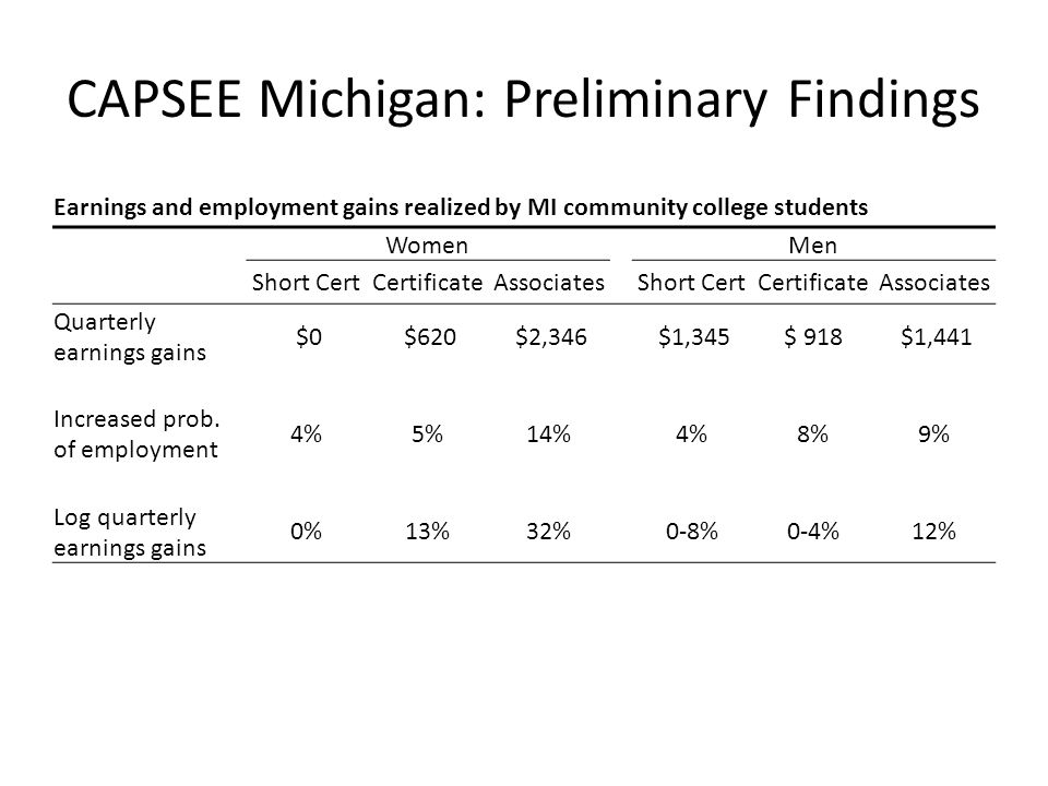 CAPSEE Michigan: Preliminary Findings Earnings and employment gains realized by MI community college students Women Men Short CertCertificateAssociates Short CertCertificateAssociates Quarterly earnings gains $0 $620 $2,346 $1,345$ 918 $1,441 Increased prob.