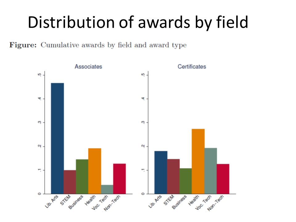Distribution of awards by field