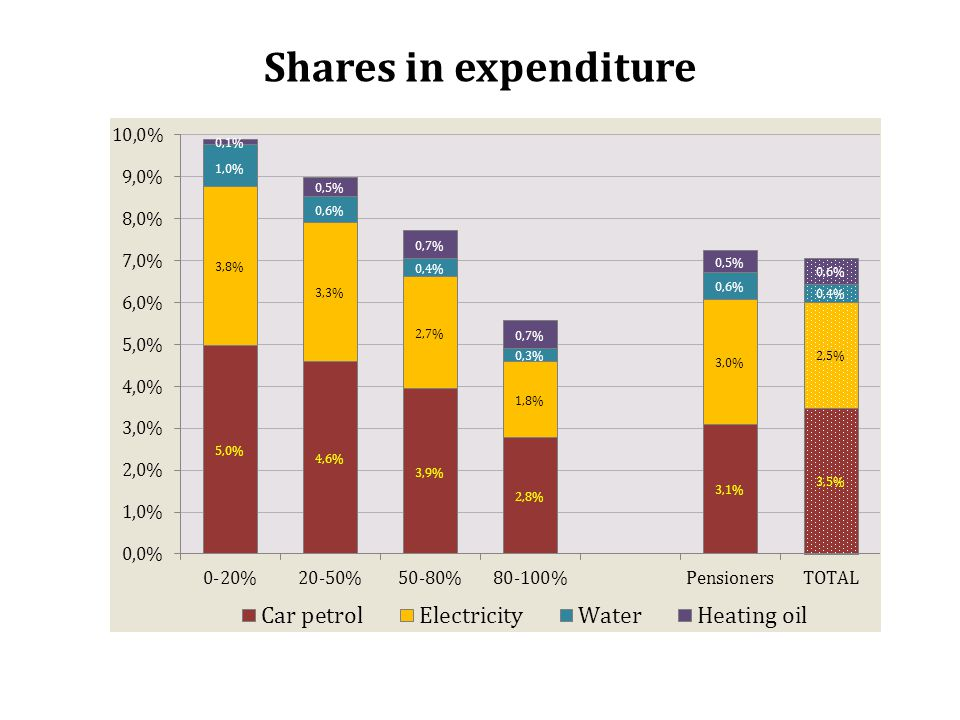 Shares in expenditure