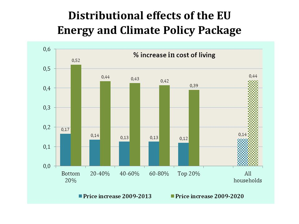 Distributional effects of the EU Energy and Climate Policy Package % increase in cost of living