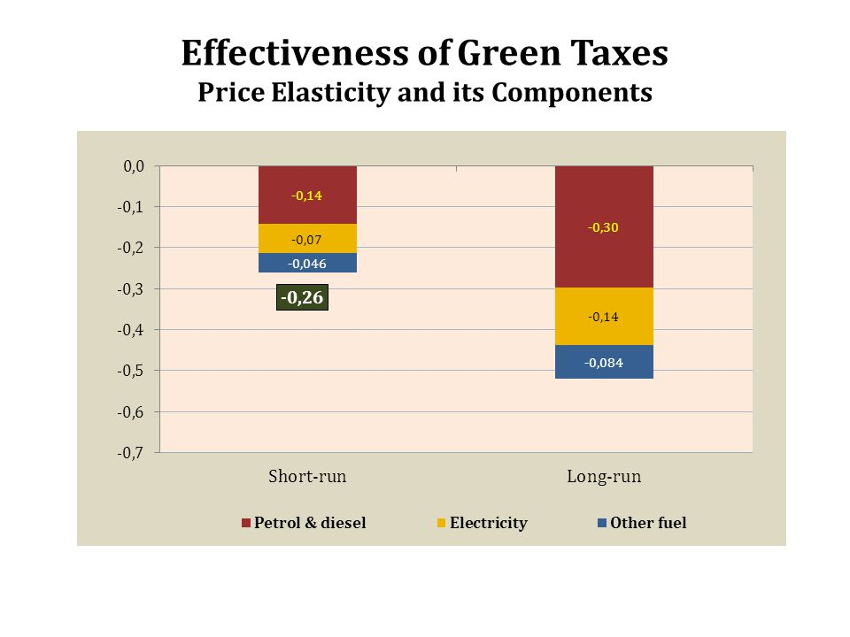 Effectiveness of Green Taxes Price Elasticity and its Components