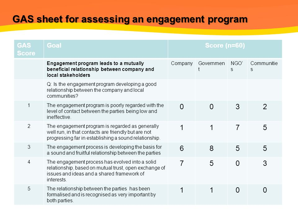GAS sheet for assessing an engagement program GAS Score GoalScore (n=60) Engagement program leads to a mutually beneficial relationship between company and local stakeholders CompanyGovernmen t NGO' s Communitie s Q: Is the engagement program developing a good relationship between the company and local communities.