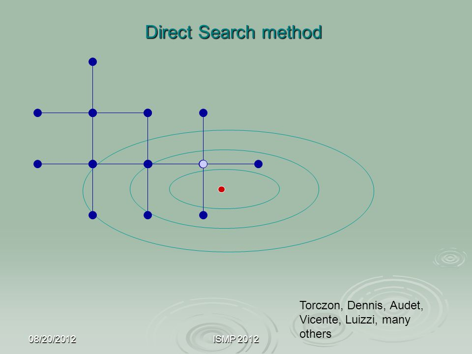 08/20/2012ISMP 2012 Direct Search method Torczon, Dennis, Audet, Vicente, Luizzi, many others