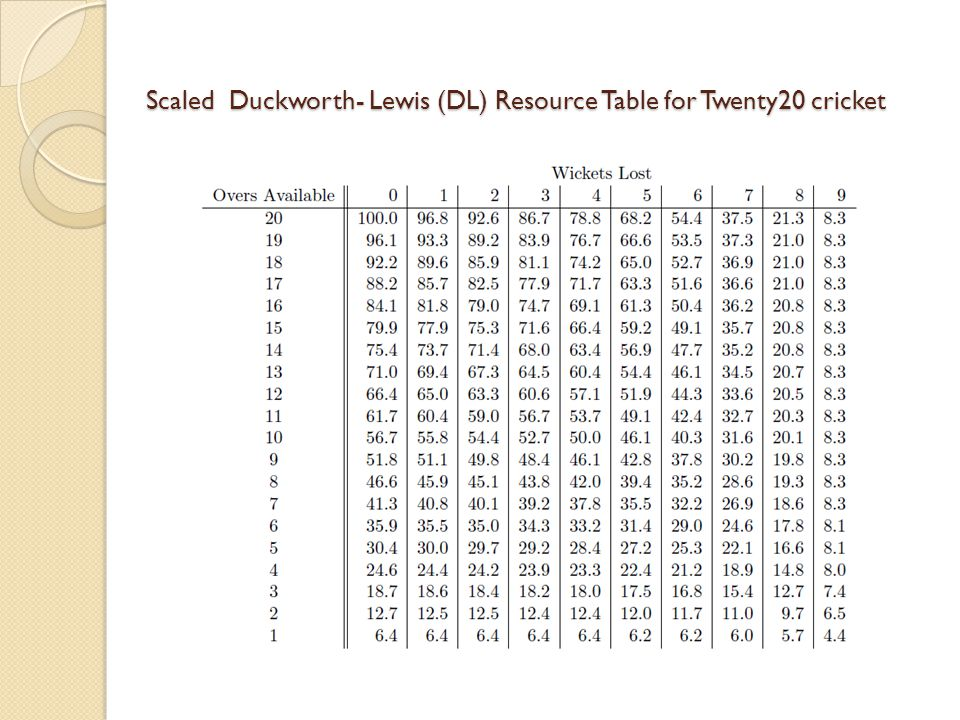 Scaled Duckworth- Lewis (DL) Resource Table for Twenty20 cricket Scaled Duckworth- Lewis (DL) Resource Table for Twenty20 cricket