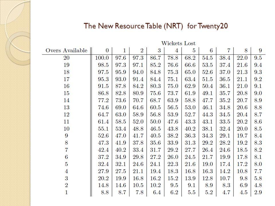 The New Resource Table (NRT) for Twenty20