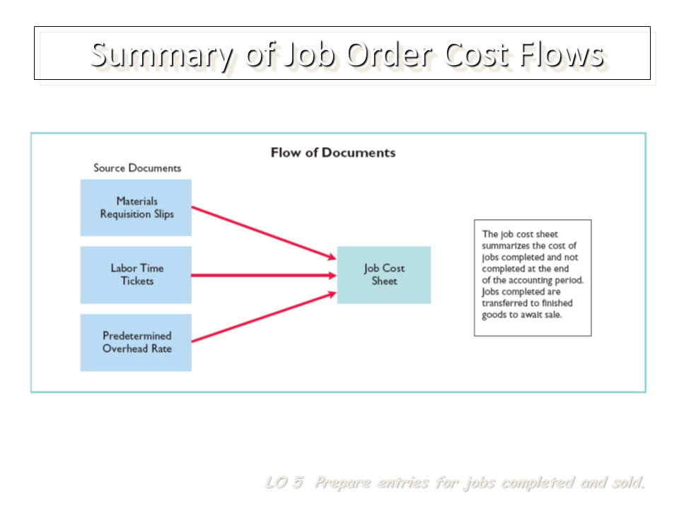 Summary of Job Order Cost Flows LO 5 Prepare entries for jobs completed and sold.