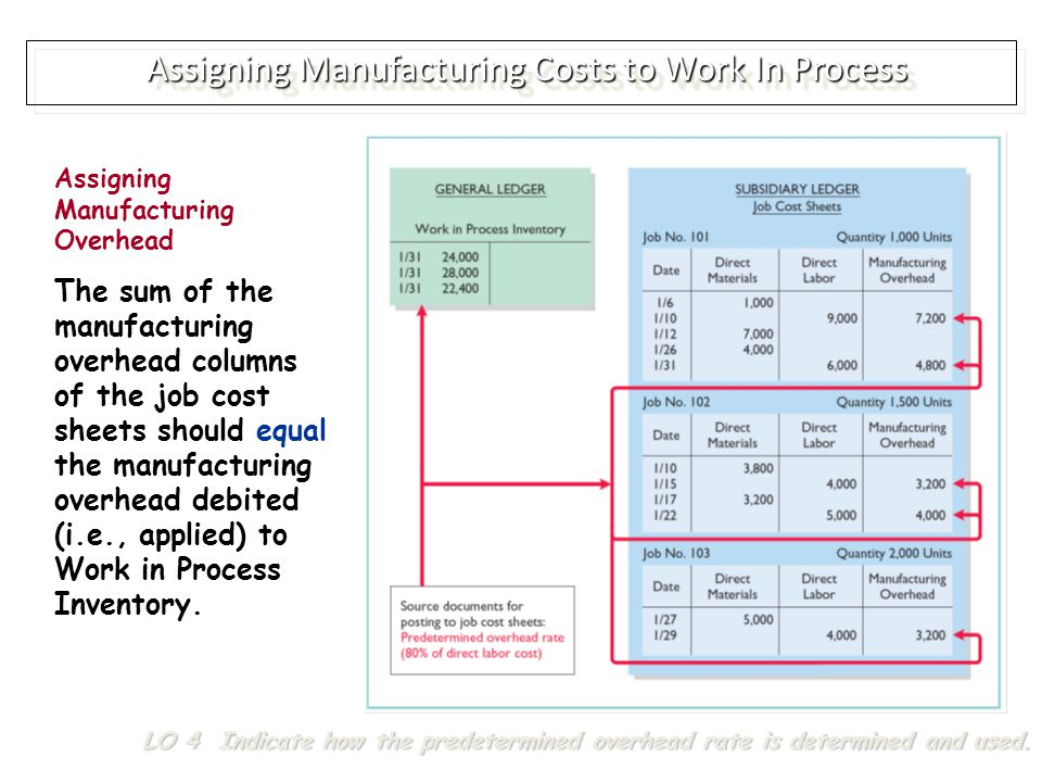 Assigning Manufacturing Costs to Work In Process LO 4 Indicate how the predetermined overhead rate is determined and used.