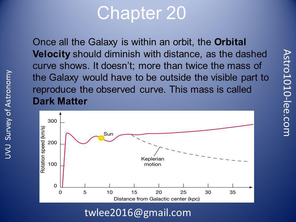 Chapter 20 Astro1010-lee.com UVU Survey of Astronomy Once all the Galaxy is within an orbit, the Orbital Velocity should diminish with distance, as the dashed curve shows.