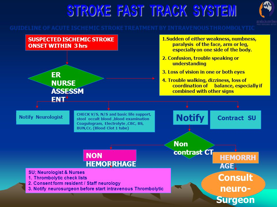 GUIDELINE OF ACUTE ISCHEMIC STROKE TREATMENT BY INTRAVENOUS THROMBOLYTIC SUSPECTED ISCHEMIC STROKE ONSET WITHIN 3 hrs ER NURSE ASSESSM ENT 1.Sudden of