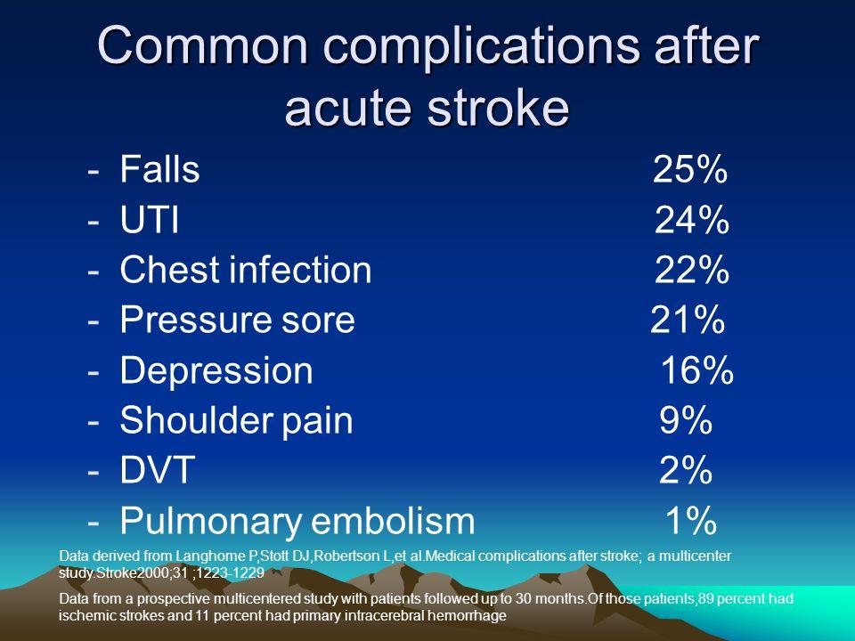 Common complications after acute stroke -Falls 25% -UTI 24% -Chest infection 22% -Pressure sore 21% -Depression 16% -Shoulder pain 9% -DVT 2% -Pulmona