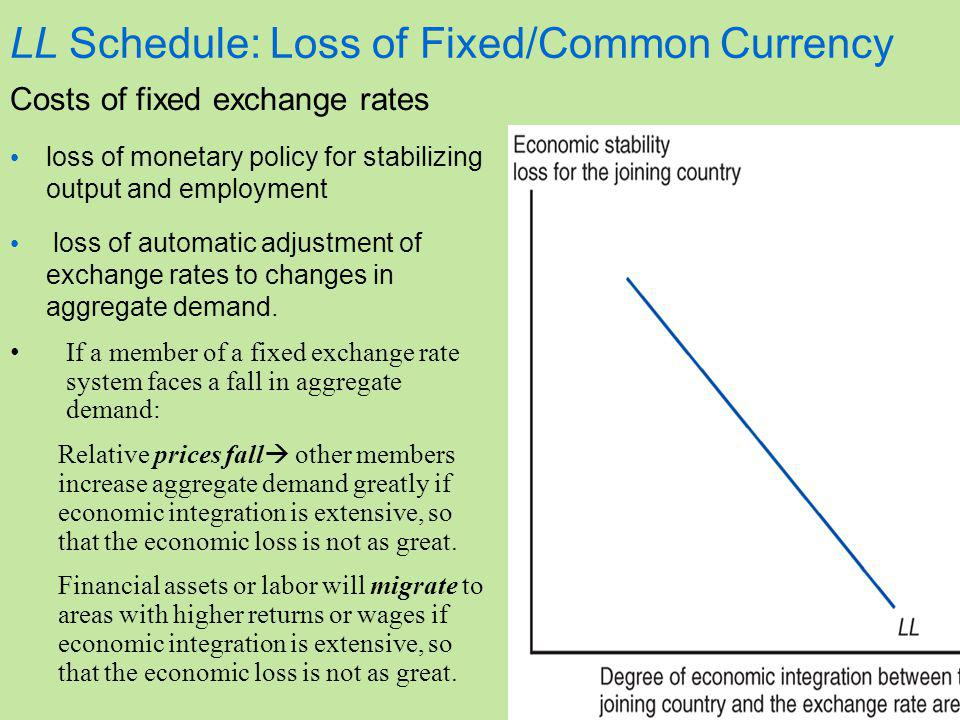 LL Schedule: Loss of Fixed/Common Currency Costs of fixed exchange rates loss of monetary policy for stabilizing output and employment loss of automatic adjustment of exchange rates to changes in aggregate demand.