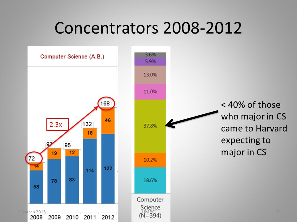 Concentrators 2008-2012 < 40% of those who major in CS came to Harvard expecting to major in CS 2.3x 1 March 20137UMBC