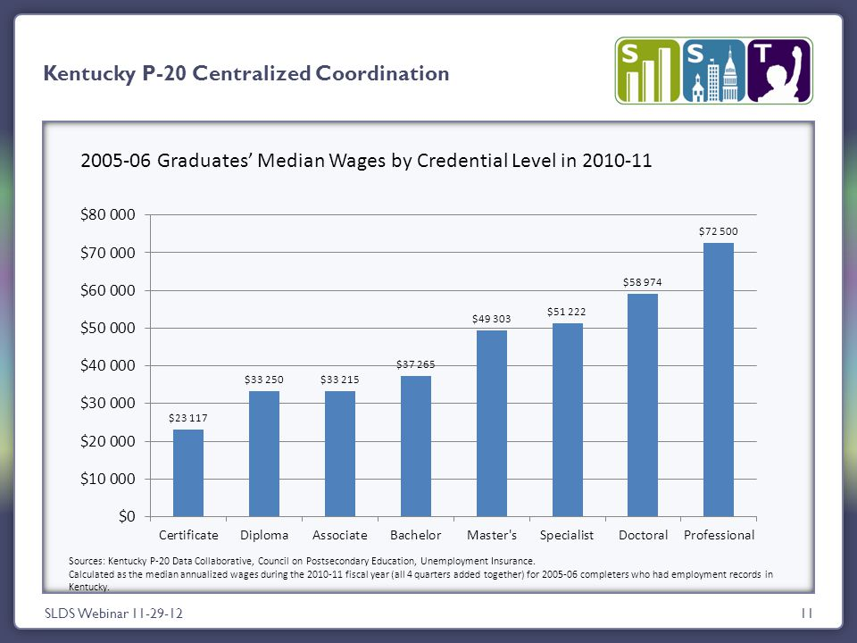 11 Kentucky P-20 Centralized Coordination SLDS Webinar 11-29-12 2005-06 Graduates' Median Wages by Credential Level in 2010-11 Sources: Kentucky P-20 Data Collaborative, Council on Postsecondary Education, Unemployment Insurance.