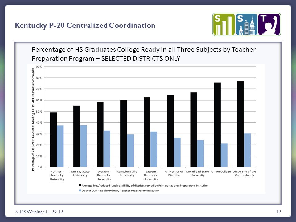 12 Kentucky P-20 Centralized Coordination SLDS Webinar 11-29-12 Percentage of HS Graduates College Ready in all Three Subjects by Teacher Preparation Program – SELECTED DISTRICTS ONLY