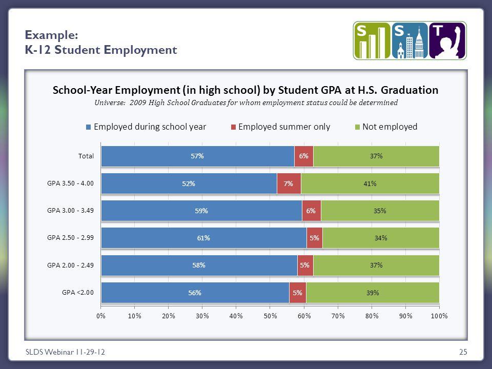 SLDS Webinar 11-29-1225 Example: K-12 Student Employment School-Year Employment (in high school) by Student GPA at H.S.