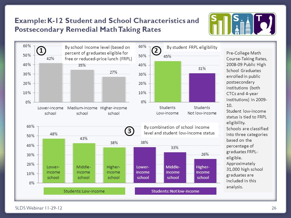 SLDS Webinar 11-29-1226 Example: K-12 Student and School Characteristics and Postsecondary Remedial Math Taking Rates Students: Not low-incomeStudents: Low-income By school income level (based on percent of graduates eligible for free or reduced-price lunch (FRPL) By student FRPL eligibility By combination of school income level and student low-income status Pre-College Math Course-Taking Rates, 2008-09 Public High School Graduates enrolled in public postsecondary institutions (both CTCs and 4-year institutions) in 2009- 10.
