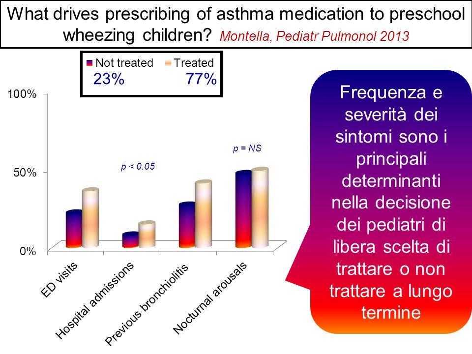 77% 23% Frequenza e severità dei sintomi sono i principali determinanti nella decisione dei pediatri di libera scelta di trattare o non trattare a lungo termine p < 0.05 p = NS 23% 77% What drives prescribing of asthma medication to preschool wheezing children.