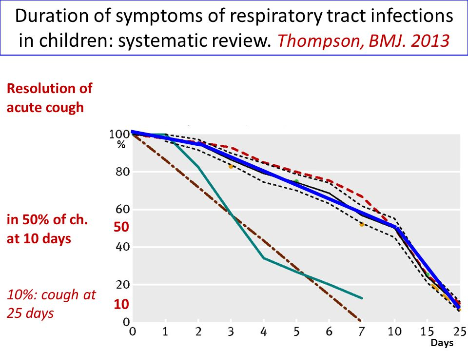 Starting point for treatment of cough: Medical History  Acute (< 3 wks)  Recurrent acute (≥ 2/yr; 7-14 days)  Chronic (> 8 wks)  Prolonged acute (subacute; 3-8 wks) Marais, ADC 2005 ACUTE and SUB-ACUTE CHRONIC RECURRENT Therapy for cough should be directed at the aetiology and specific treatments used where possible Chung, Pulm Pharmacol Ther 2002