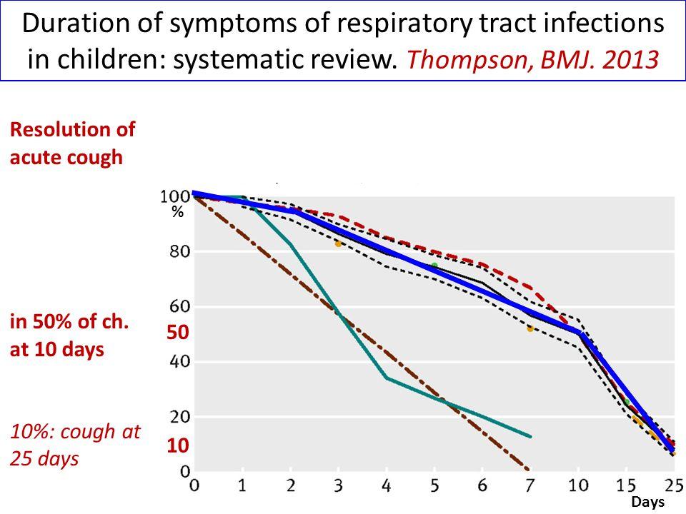 Clinical Relevance of Mycoplasma macrolide resistance Cardinale, J Clin Microbiology 2013 Levofloxacin in macrolide resistant M.