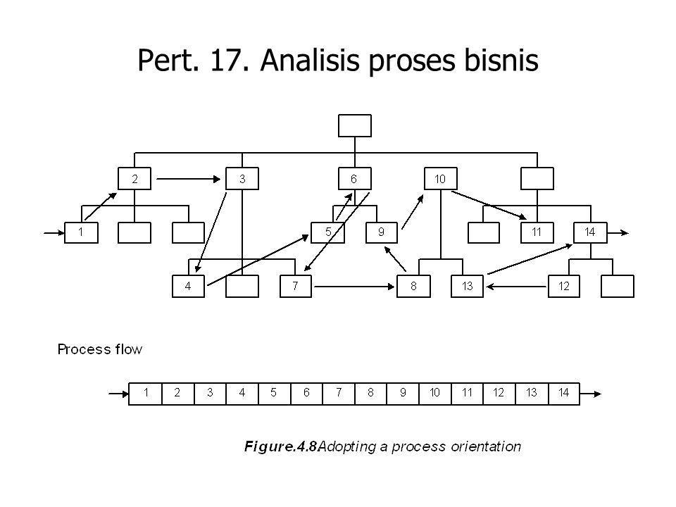 Pert. 17. Analisis proses bisnis