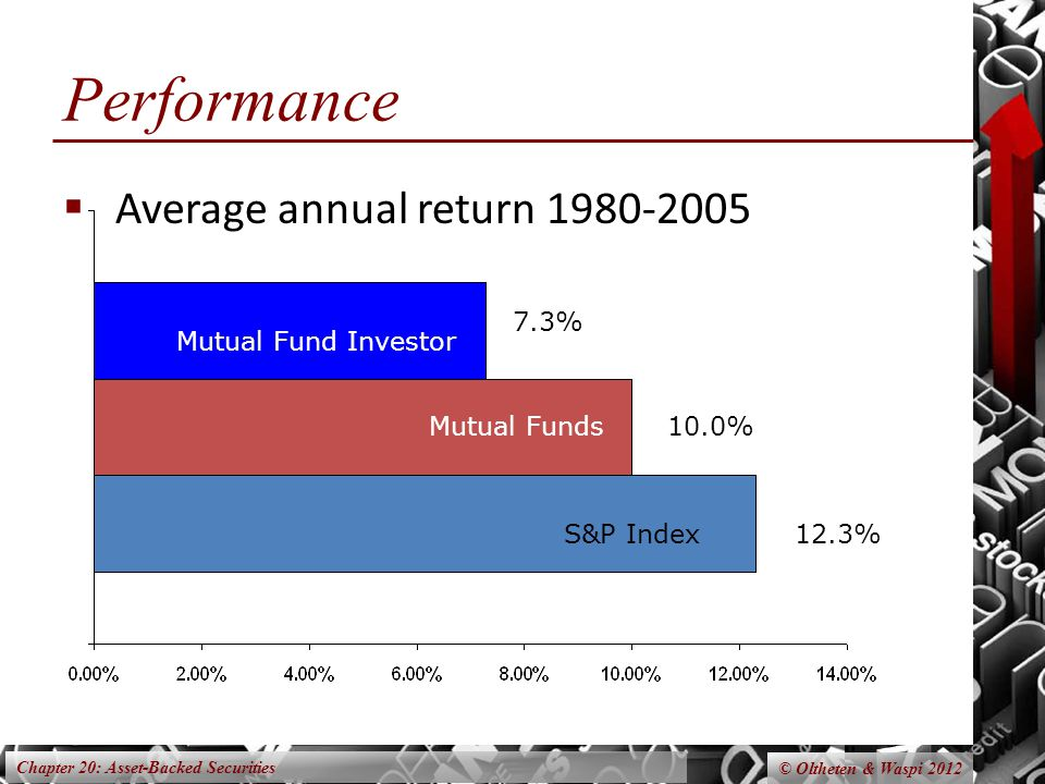 Chapter 20: Asset-Backed Securities © Oltheten & Waspi 2012 Performance  Average annual return 1980-2005 S&P Index12.3% 10.0% 7.3% Mutual Funds Mutual Fund Investor