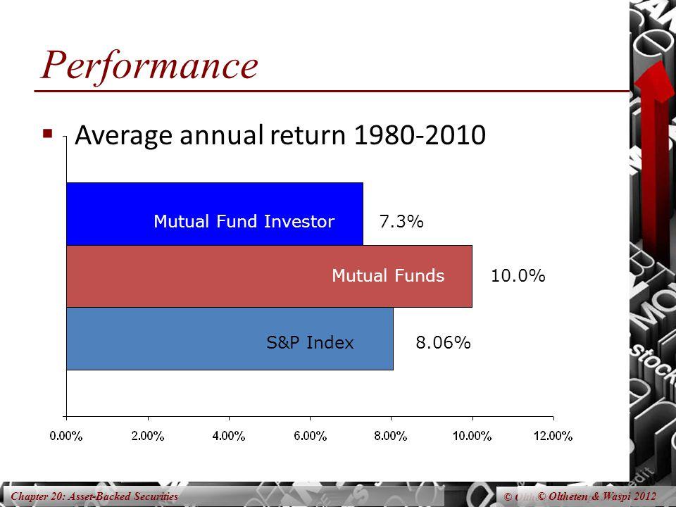 Chapter 20: Asset-Backed Securities © Oltheten & Waspi 2012 Performance  Average annual return 1980-2010 © Oltheten & Waspi 2012 S&P Index8.06% 10.0%