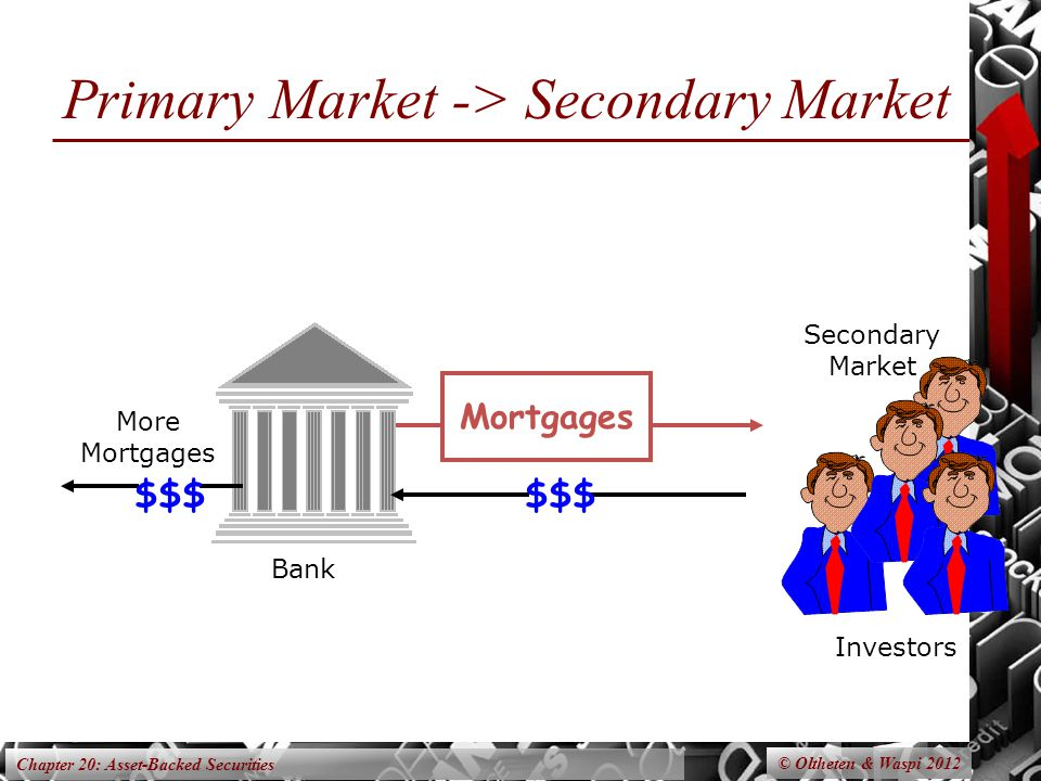 Chapter 20: Asset-Backed Securities Primary Market -> Secondary Market © Oltheten & Waspi 2012 Mortgages Secondary Market Investors $$$ Bank $$$ More