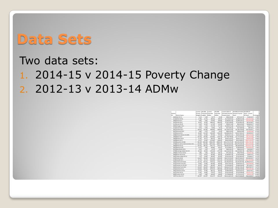 Data Sets Two data sets: 1. 2014-15 v 2014-15 Poverty Change 2. 2012-13 v 2013-14 ADMw